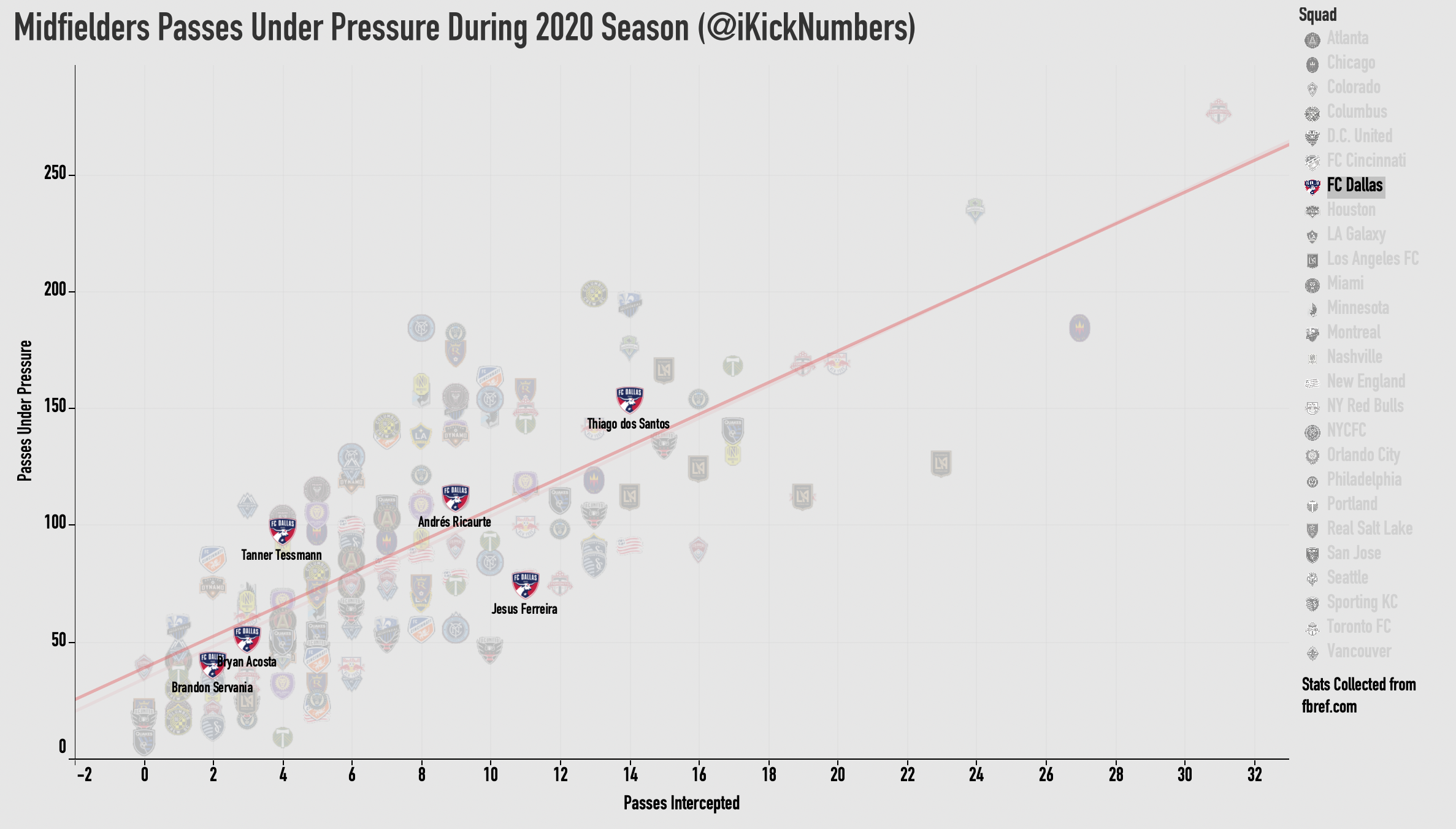 Passes-Under-Pressure-FCD